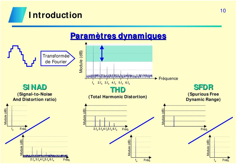 f e Fréquence THD (Total Harmonic Distortion) SFDR (Spurious Free Dynamic Range) f e Module (db)