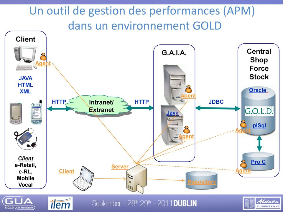 ent HTTP Intranet/ Extranet HTTP G.A.