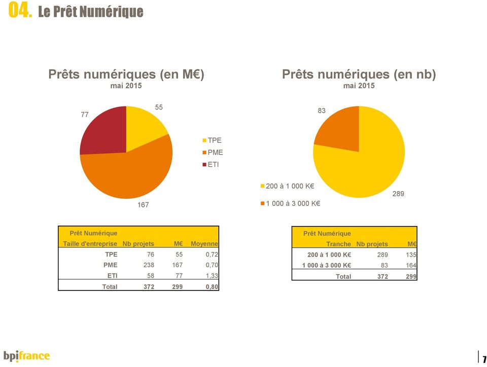 projets M Moyenne TPE 76 55 0,72 PME 238 167 0,70 ETI 58 77 1,33 Total 372 299 0,80