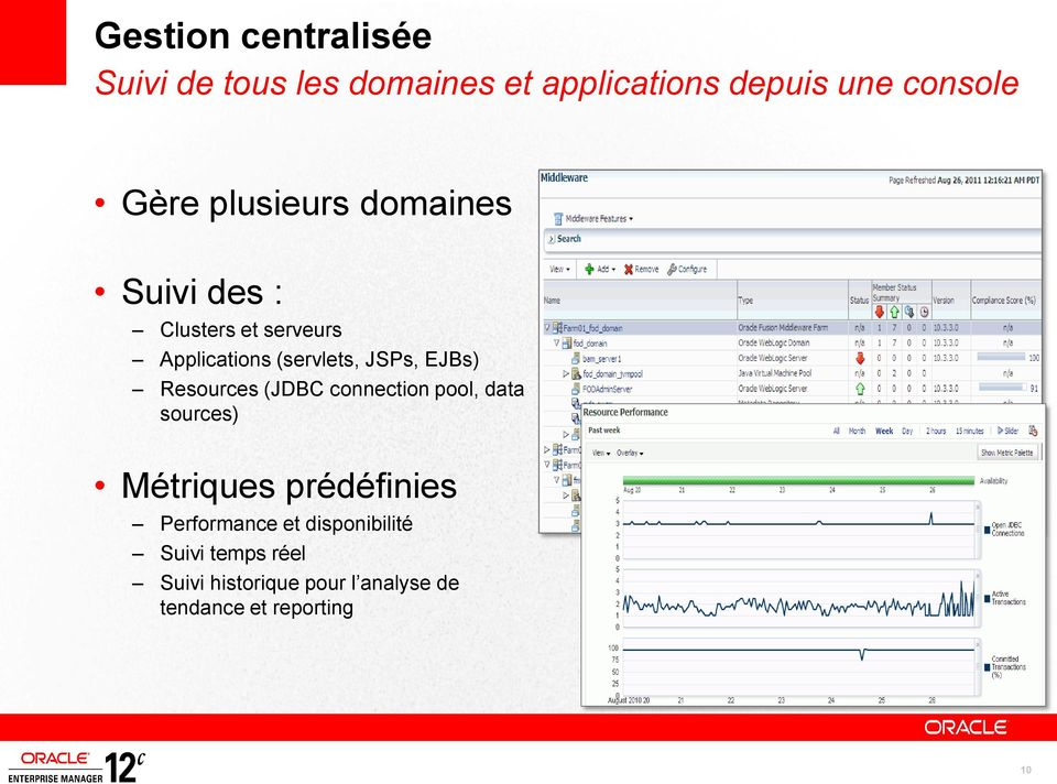 Resources (JDBC connection pool, data sources) Métriques prédéfinies Performance et