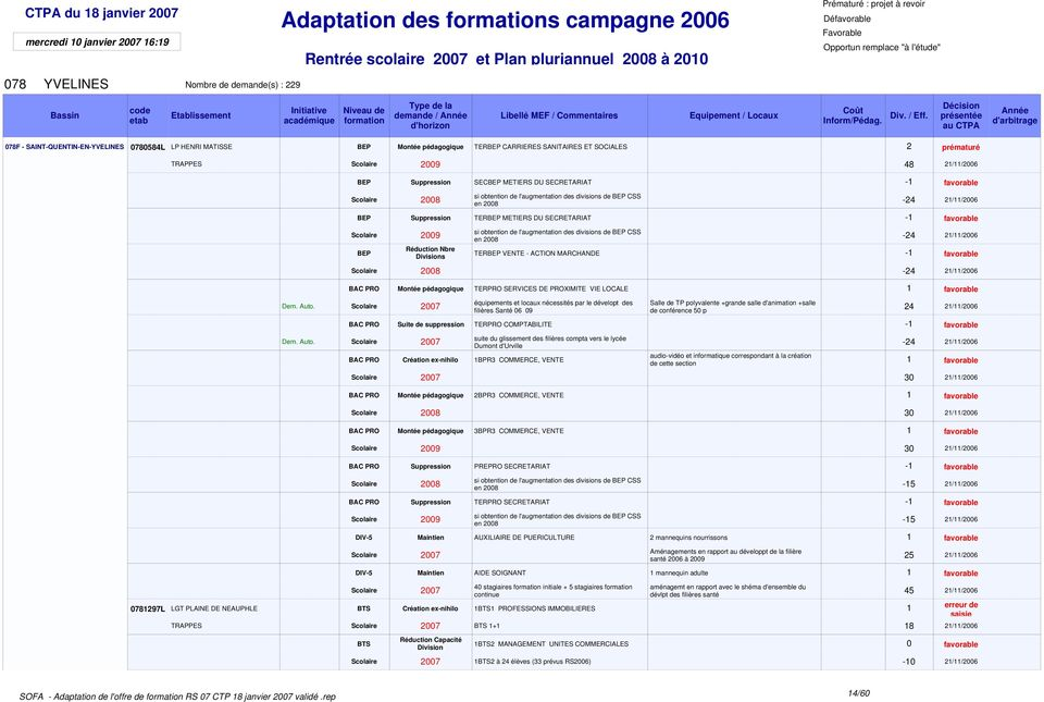 TER METIERS DU SECRETARIAT -1 favorable Scolaire 2009 s si obtention de l'augmentation des divisions de CSS en 2008-24 21/11/2006 TER VENTE - ACTION MARCHANDE -1 favorable Scolaire 2008-24 21/11/2006