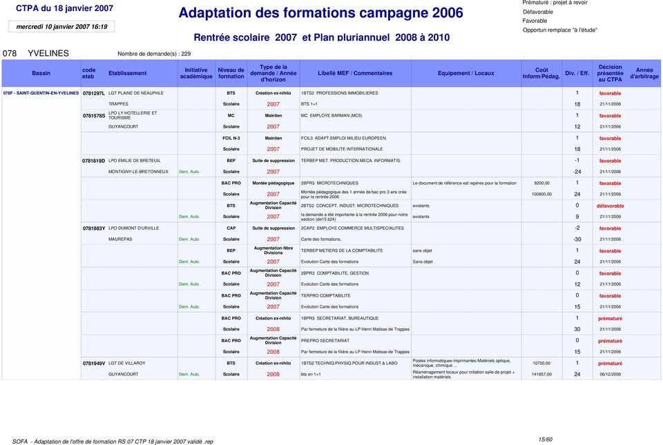 EMPLOI MILIEU EUROPEEN. 1 favorable PROJET DE MOBILITE INTERNATIONALE 18 21/11/2006 0781819D LPO EMILIE DE BRETEUIL Suite de suppression TER MET. PRODUCTION.MECA. INFORMATIS.