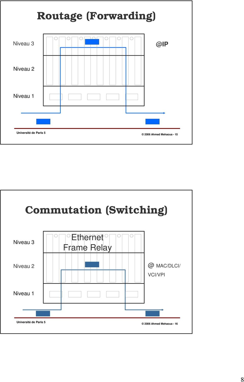 (Switching) Niveau 3 Ethernet Frame Relay Niveau