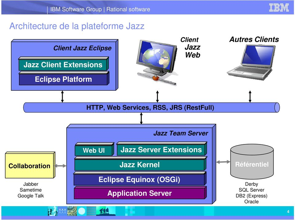 Server Web UI Jazz Server Extensions Collaboration Jabber Sametime Google Talk Jazz
