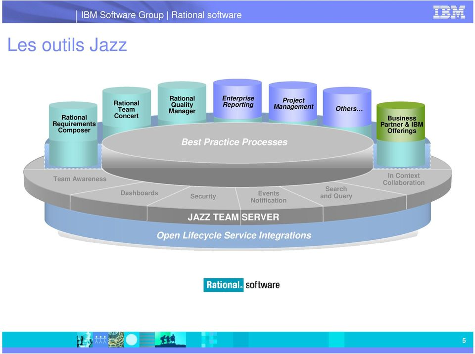 Management Others Business Partner & IBM Offerings Team Awareness Dashboards Security Events