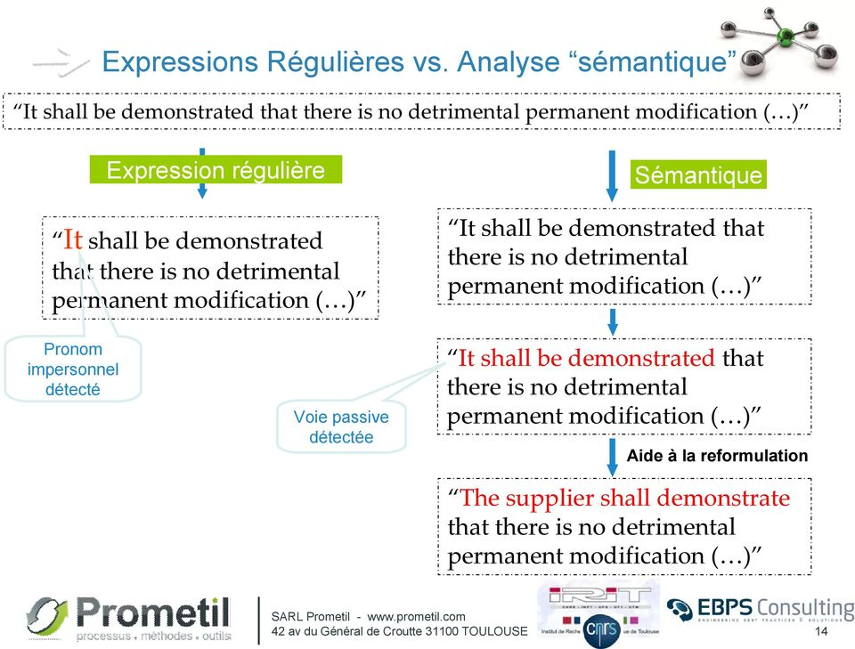 there is no detrimental permanent modification ( ) Sémantique It shall be demonstrated that there is no detrimental permanent modification ( ) Pronom