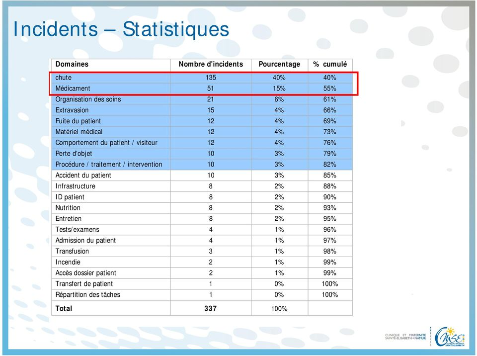 intervention 10 3% 82% Accident du patient 10 3% 85% Infrastructure 8 2% 88% ID patient 8 2% 90% Nutrition 8 2% 93% Entretien 8 2% 95% Tests/examens 4 1% 96%