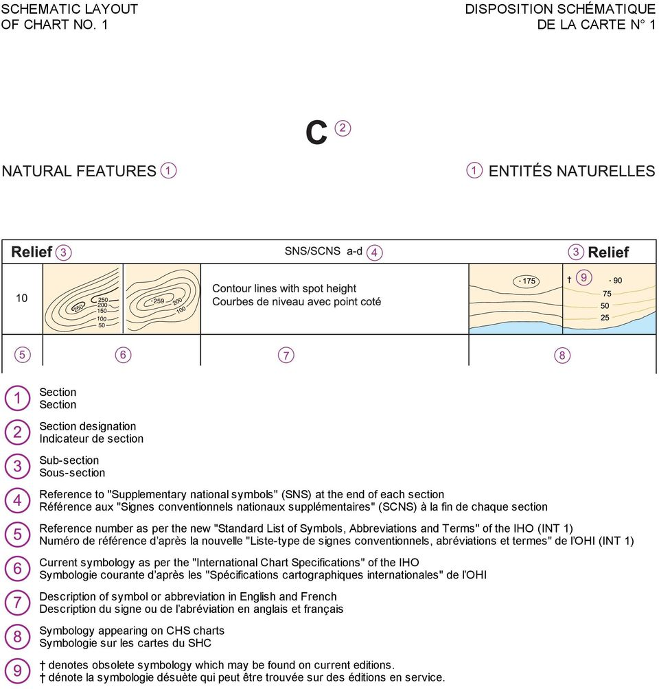 "section Référence aux ""Signes conventionnels nationaux supplémentaires"" (SCNS) à la fin de chaque section Reference number as per the new ""Standard List of Symbols, Abbreviations and Terms"" of the"