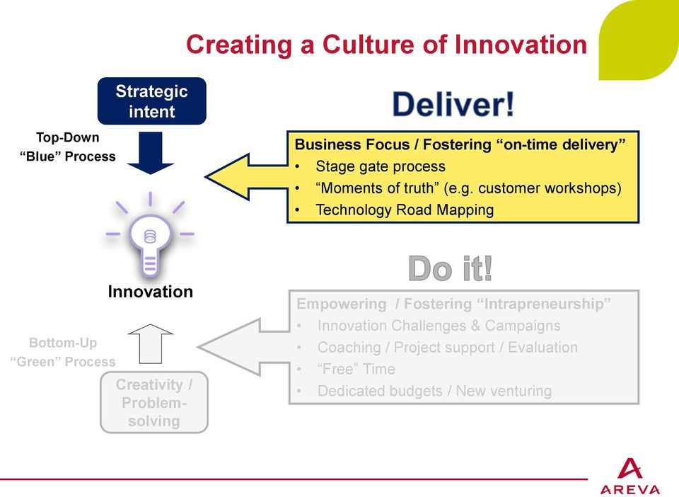 gate process Moments of truth (e.g. customer workshops) Technology Road Mapping Bottom-Up Green Process