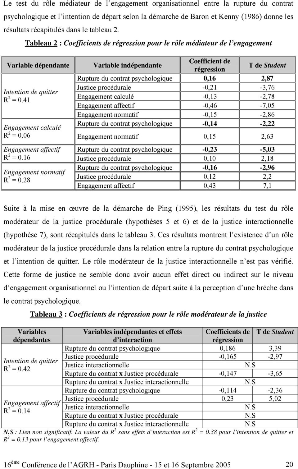 41 Variable indépendante Coefficient de régression T de Student Rupture du contrat psychologique 0,16 2,87 Justice procédurale -0,21-3,76 Engagement calculé -0,13-2,78 Engagement affectif -0,46-7,05