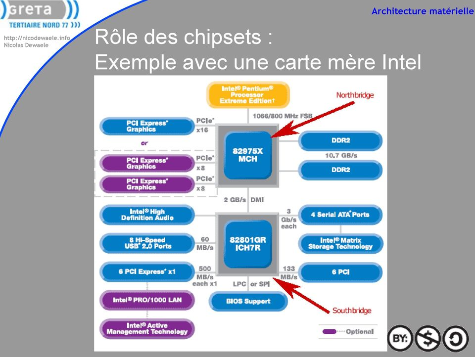 chipsets : Exemple