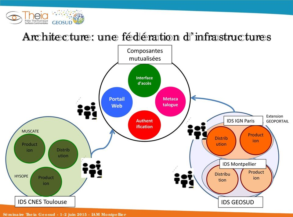 Authent ification Distrib ution IDS IGN Paris Product ion Extension GEOPORTAIL