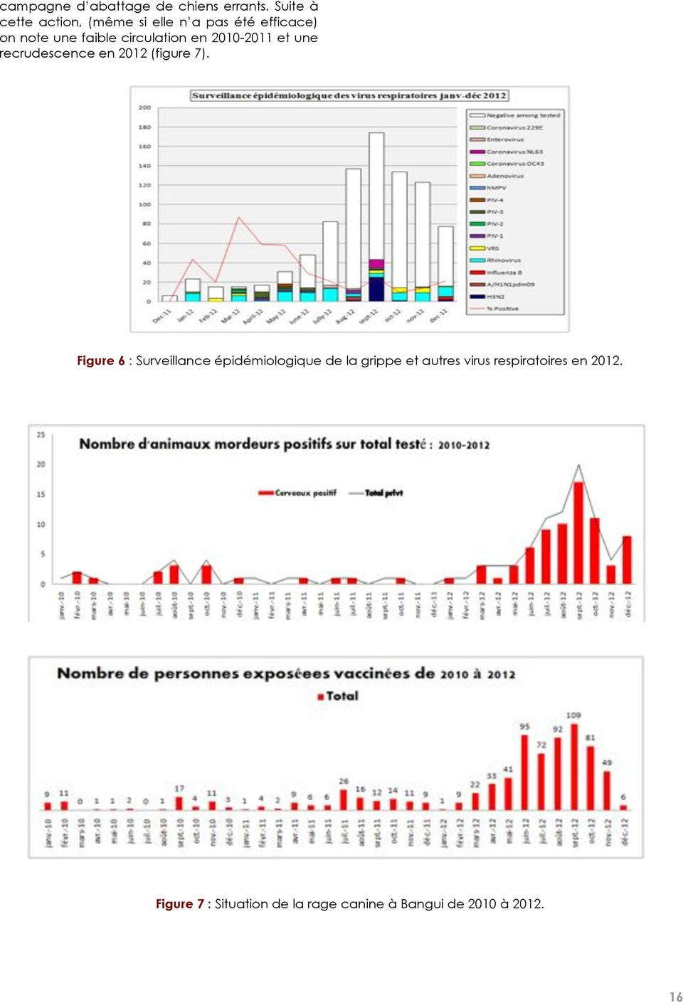 circulation en 2010-2011 et une recrudescence en 2012 (figure 7).