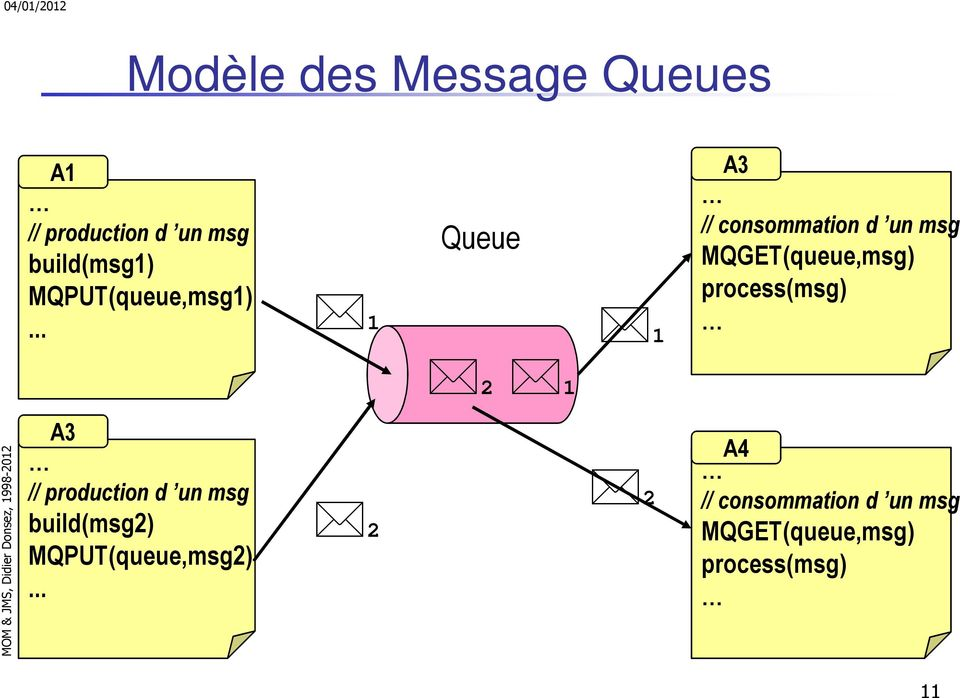 .. 1 Queue 1 A3 // consommation d un msg MQGET(queue,msg)