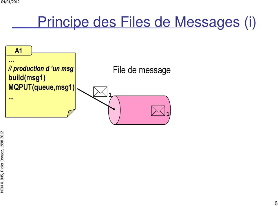 production d un msg