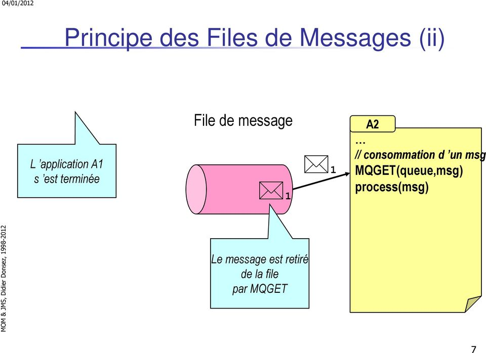 1 A2 // consommation d un msg MQGET(queue,msg)