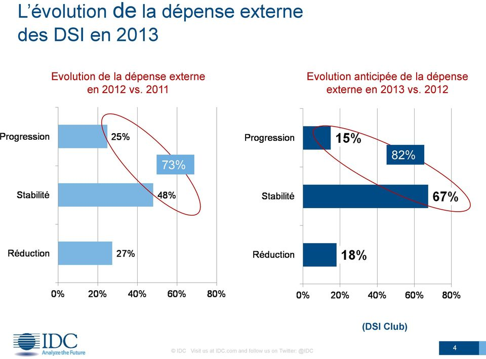 2011 Evolution anticipée de la dépense externe en 2013 vs.