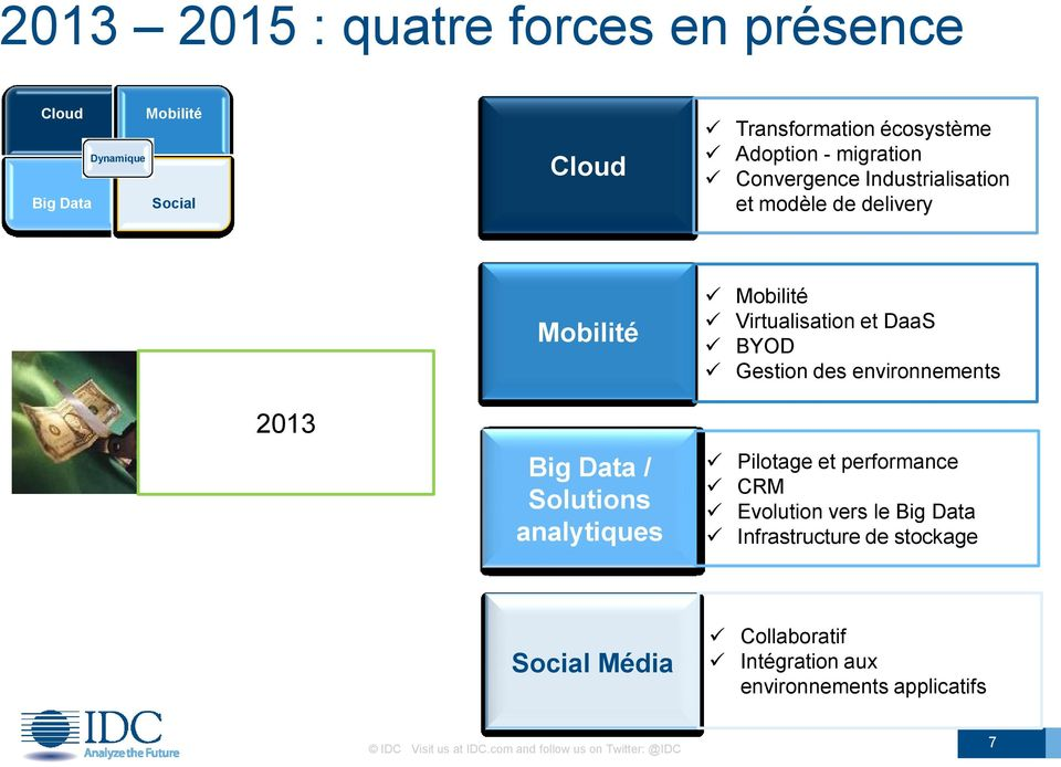 environnements 2013 Big Data / Solutions analytiques Pilotage et performance CRM Evolution vers le Big Data Infrastructure de