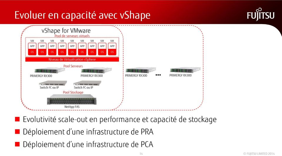 RX300 Switch FC ou IP Switch FC ou IP Pool Stockage NetApp FAS Evolutivité scale-out en