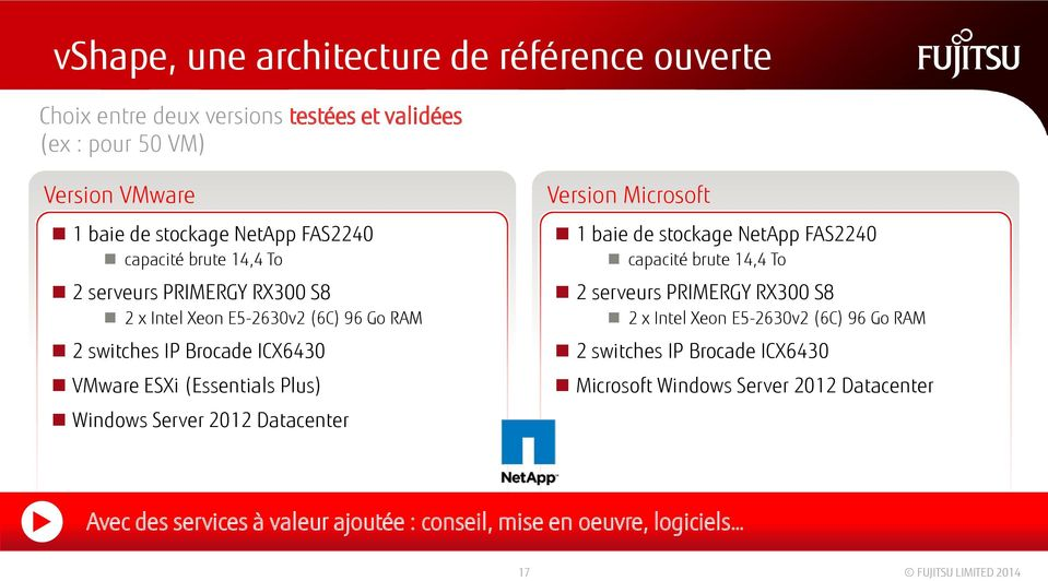 Windows Server 2012 Datacenter Version Microsoft 1 baie de stockage NetApp FAS2240 capacité brute 14,4 To 2 serveurs PRIMERGY RX300 S8 2 x Intel Xeon