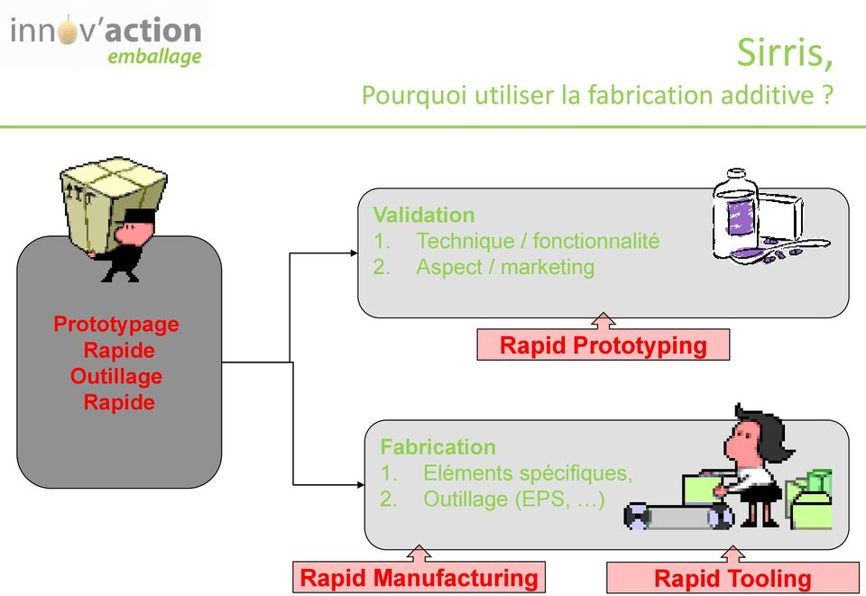 Aspect / marketing Prototypage Rapide Outillage Rapide Rapid