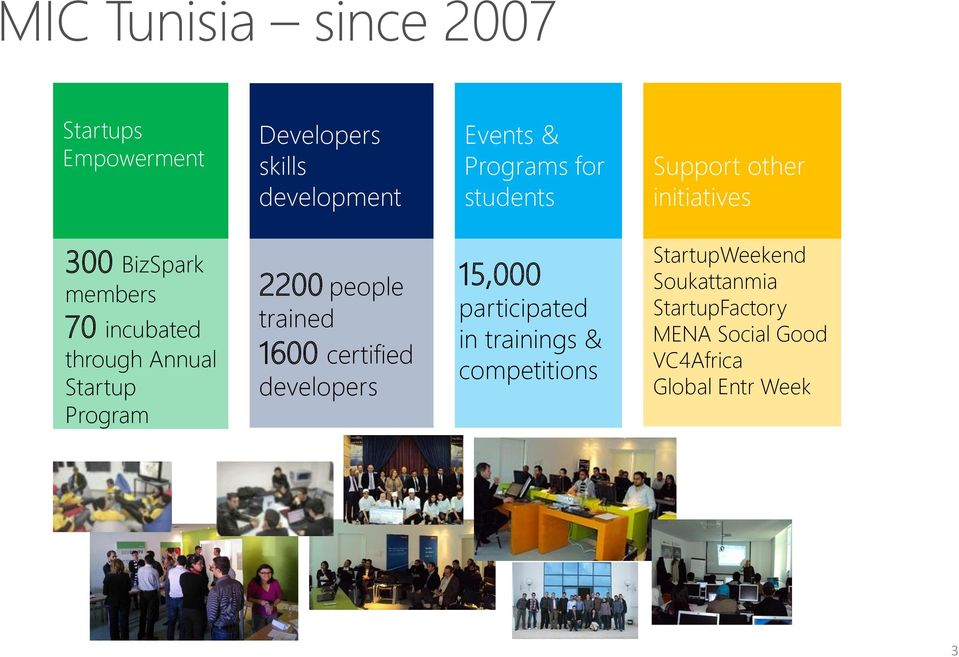 Startup Program 2200 people trained 1600 certified developers 15,000 participated in trainings