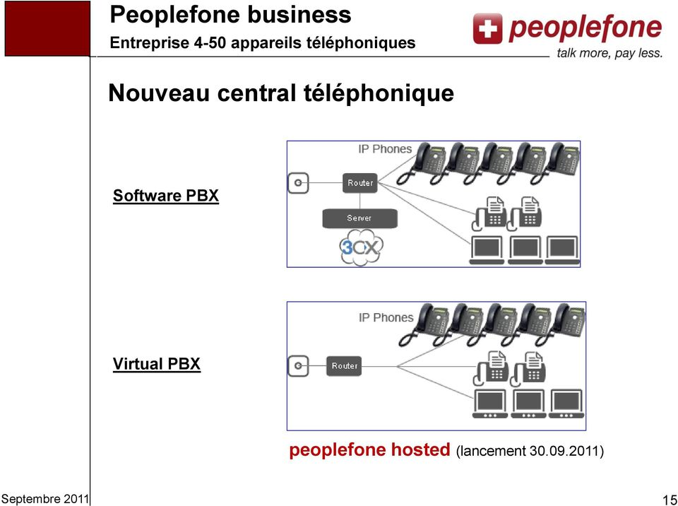 téléphonique Software PBX Virtual PBX