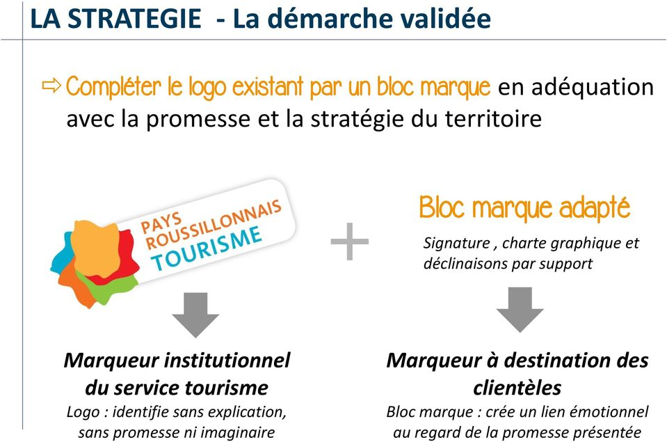 support Marqueur institutionnel du service tourisme Logo : identifie sans explication, sans promesse ni