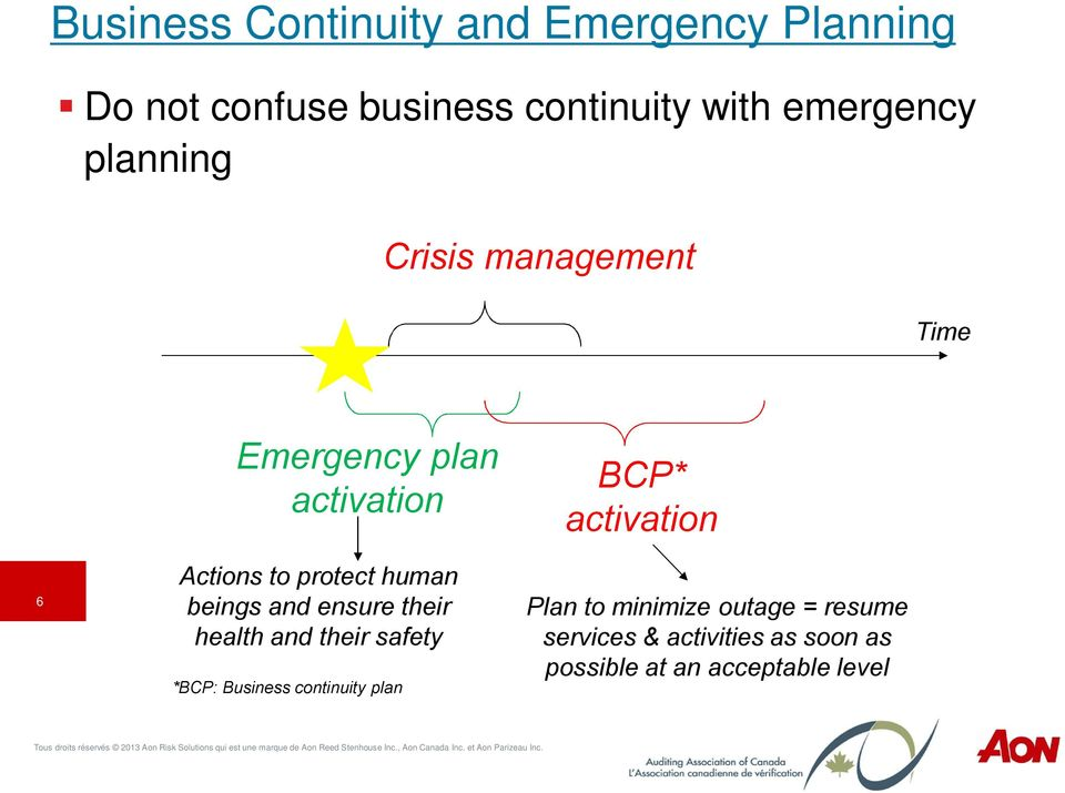 and ensure their health and their safety *BCP: Business continuity plan BCP* activation Plan