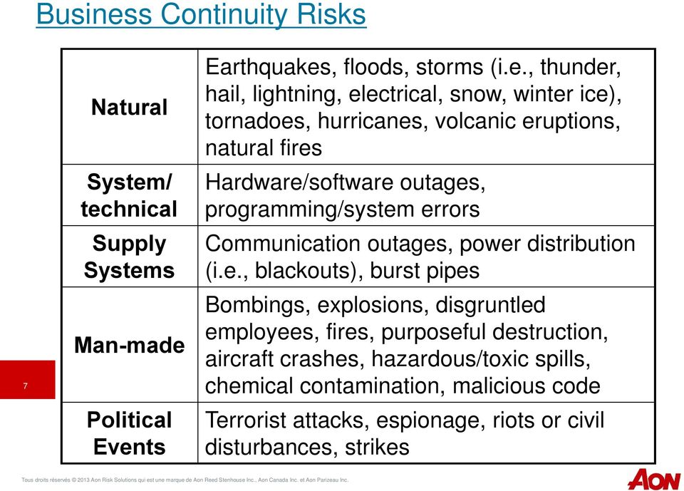 / technical Supply Systems Man-made Political Events Earthquakes, floods, storms (i.e., thunder, hail, lightning, electrical, snow, winter ice),