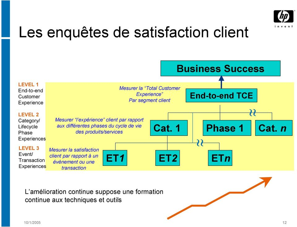 satisfaction client par rapport à un évènement ou une transaction ET1 Mesurerla Total Customer Experience Par segment client Cat.