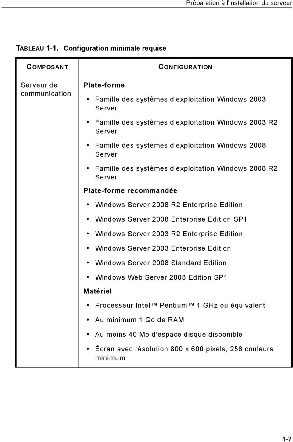 Server Famille des systèmes d'exploitation Windows 2008 Server Famille des systèmes d'exploitation Windows 2008 R2 Server Plate-forme recommandée Windows Server 2008 R2 Enterprise Edition Windows