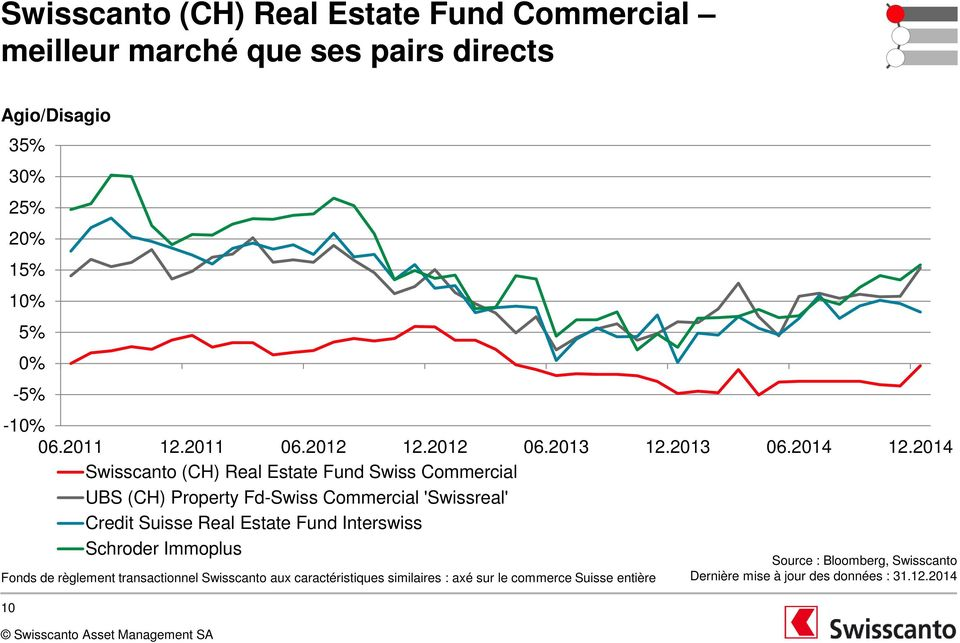 2014 Swisscanto (CH) Real Estate Fund Swiss Commercial UBS (CH) Property Fd-Swiss Commercial 'Swissreal' Credit Suisse Real Estate Fund