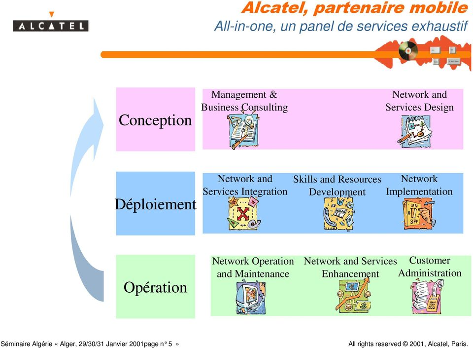 and Resources Development Network Implementation Opération Network Operation and Maintenance