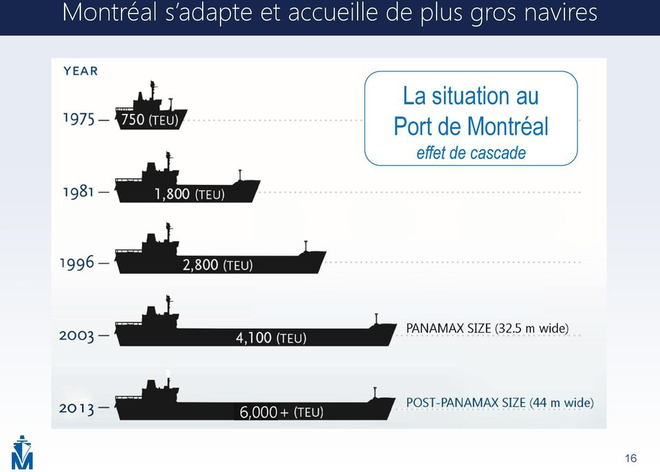 navires La situation au