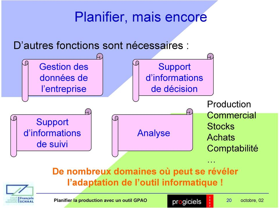 informations de décision Analyse Production Commercial Stocks Achats