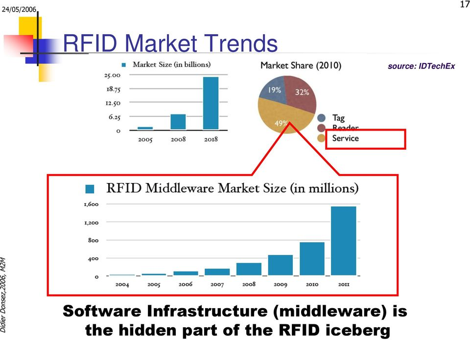 Infrastructure (middleware)