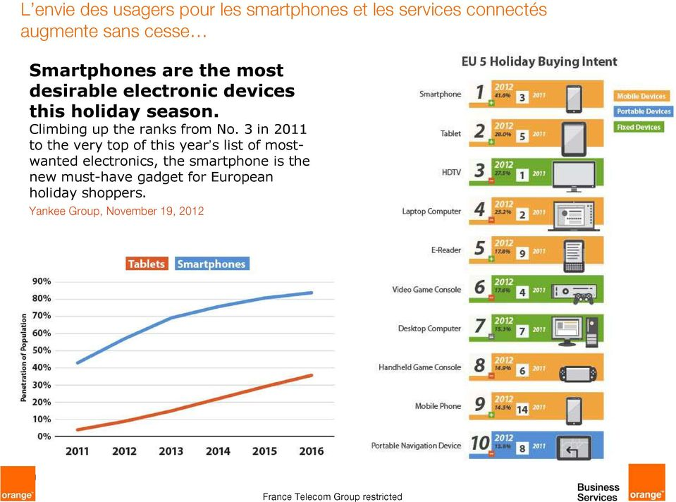 3 in 2011 to the very top of this year s list of mostwanted electronics, the smartphone is the new