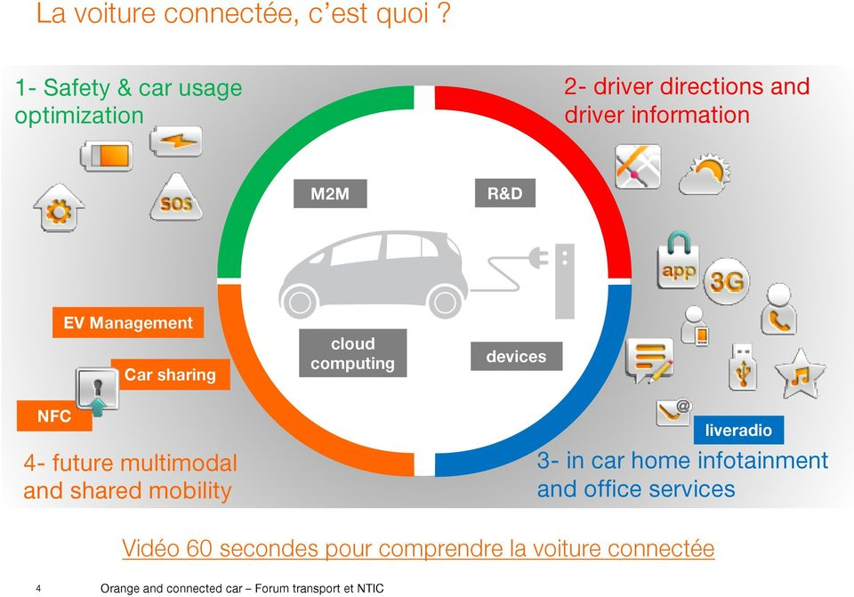Management Car sharing cloud computing devices NFC 4- future multimodal and shared mobility