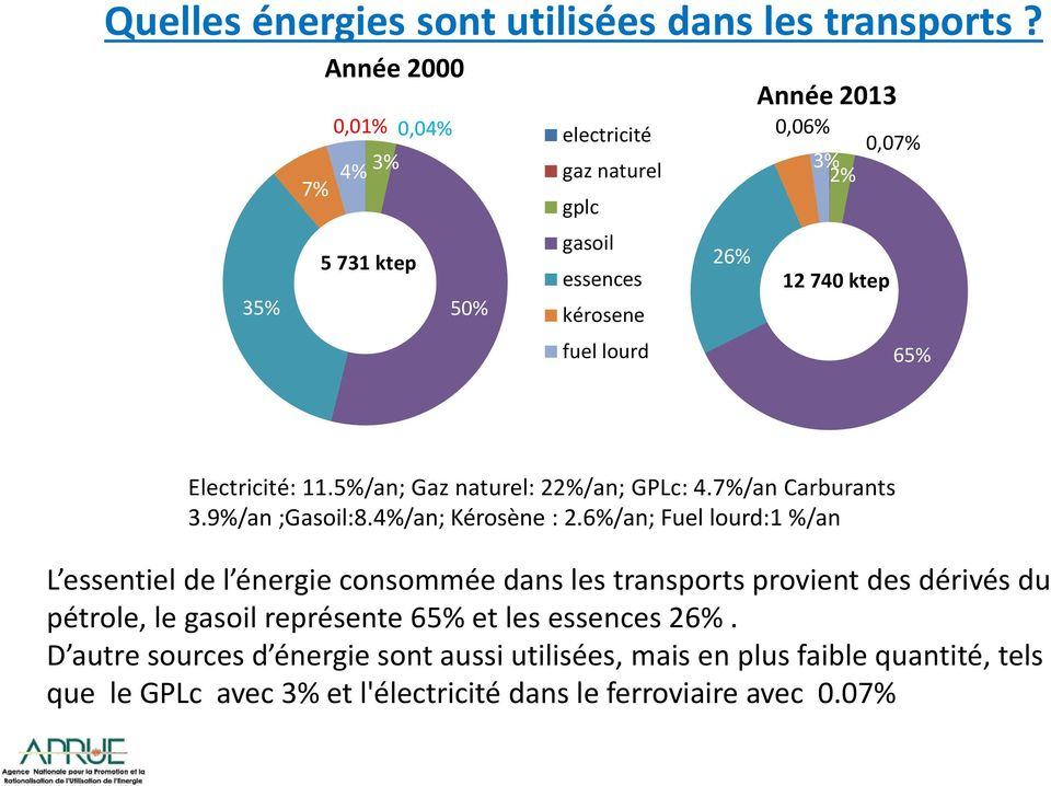 ktep 65% Electricité: 11.5%/an; Gaz naturel: 22%/an; GPLc: 4.7%/an Carburants 3.9%/an ;Gasoil:8.4%/an; Kérosène : 2.