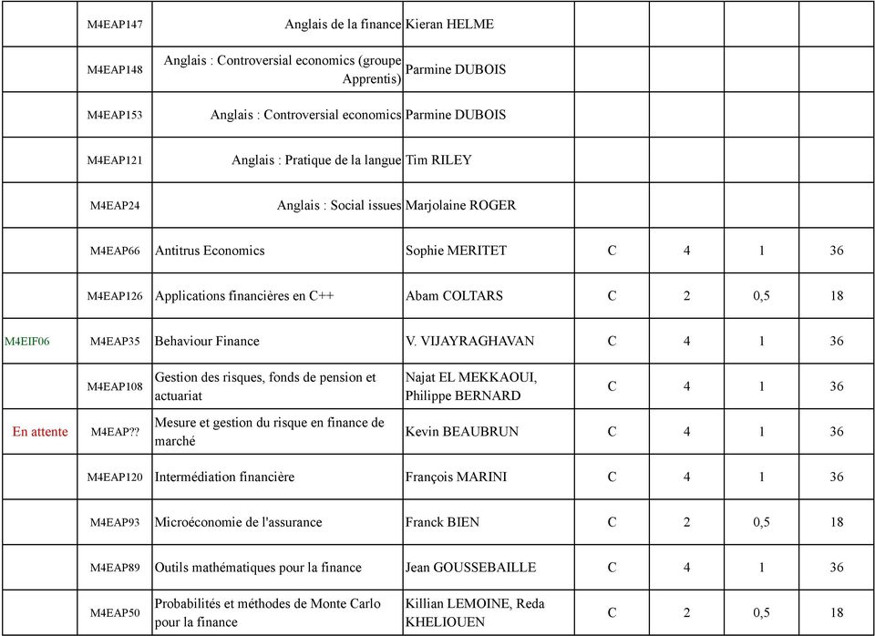 M4EIF06 M4EAP35 Behaviour Finance V. VIJAYRAGHAVAN C 4 1 36 M4EAP108 Gestion des risques, fonds de pension et actuariat Najat EL MEKKAOUI, Philippe BERNARD C 4 1 36 En attente M4EAP?