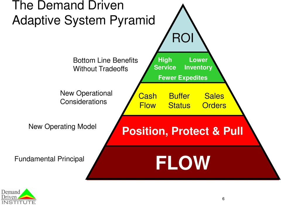 Operational Considerations Cash Flow Buffer Status Sales Orders
