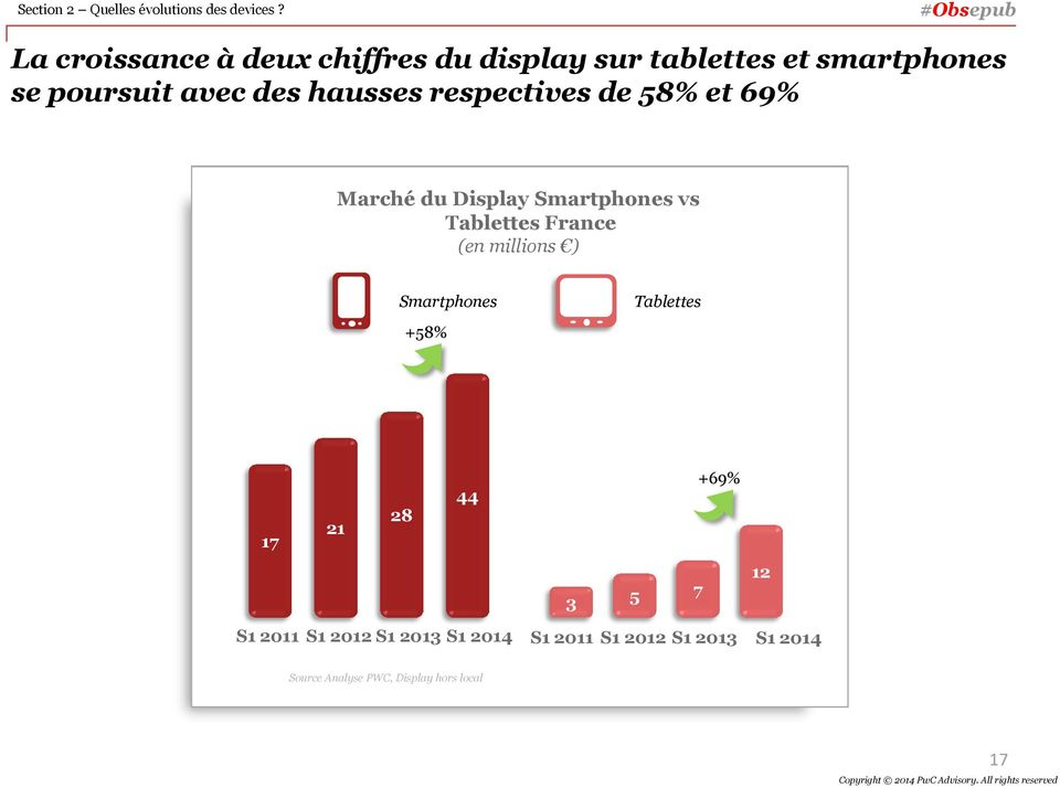 hausses respectives de 58% et 69% Marché du Display Smartphones vs Tablettes France (en millions