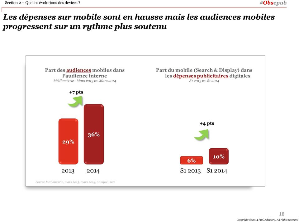 des audiences mobiles dans l audience interne Médiamétrie - Mars 2013 vs.