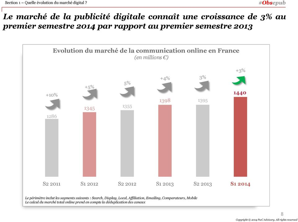Evolution du marché de la communication online en France (en millions ) +10% +5% 1345 5% 1355 +4% 1398 3% 1395 +3% 1440 1286 S2 2011