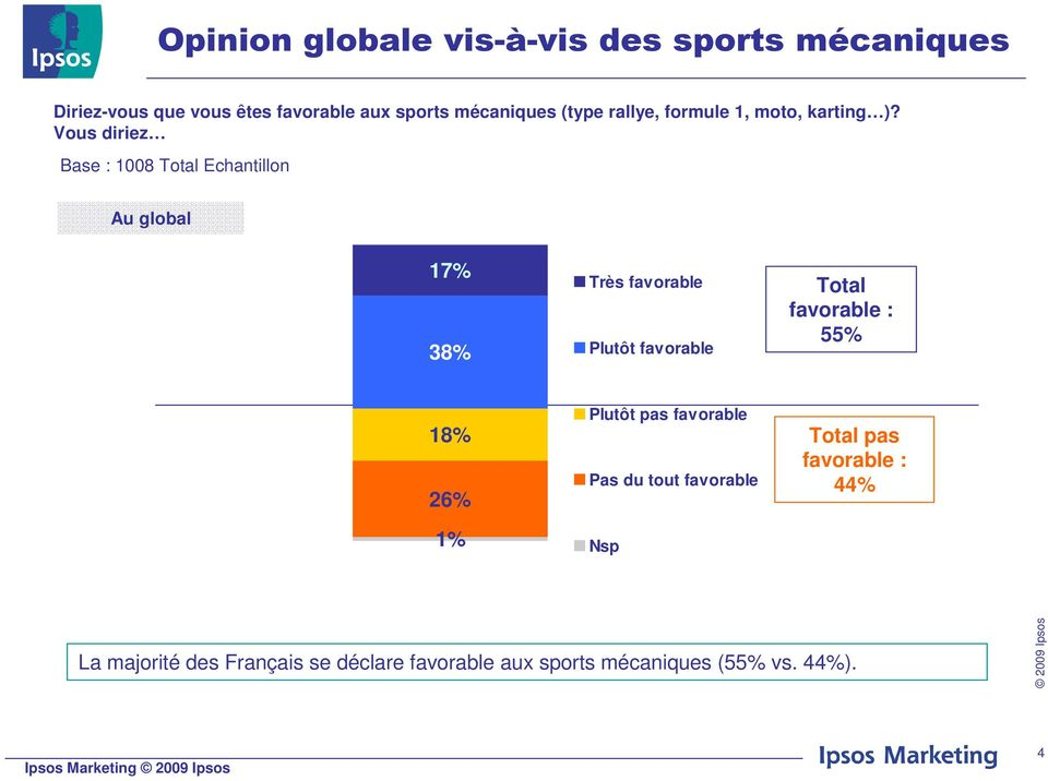 Vous diriez Base : 1008 Total Echantillon Au global 17% 38% Très favorable Plutôt favorable Total favorable :