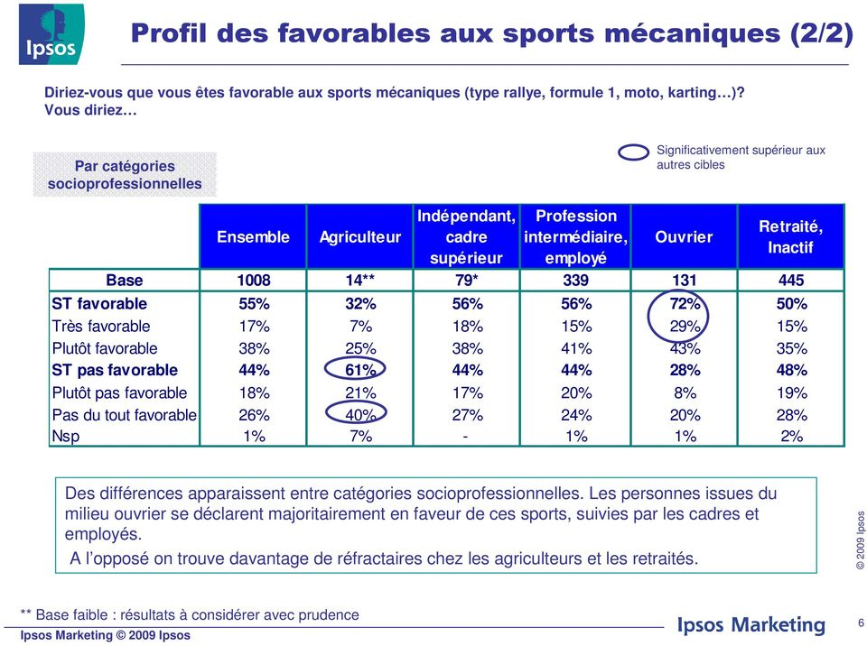 Inactif Base 1008 14** 79* 339 131 445 ST favorable 55% 32% 56% 56% 72% 50% Très favorable 17% 7% 18% 15% 29% 15% Plutôt favorable 38% 25% 38% 41% 43% 35% ST pas favorable 44% 61% 44% 44% 28% 48%