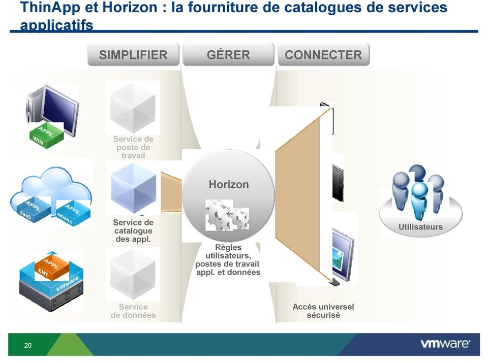 Horizon Service de catalogue des appl.