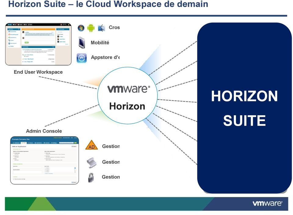HORIZON Applications Virtualisées SUITE HORIZON Applications Publiées APPLICATION AD Gestion des