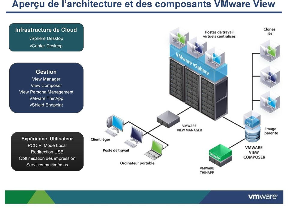 View Persona Management VMware ThinApp vshield Endpoint Expérience